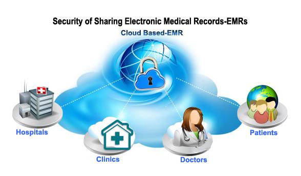 CloudbasedEMR.jpg